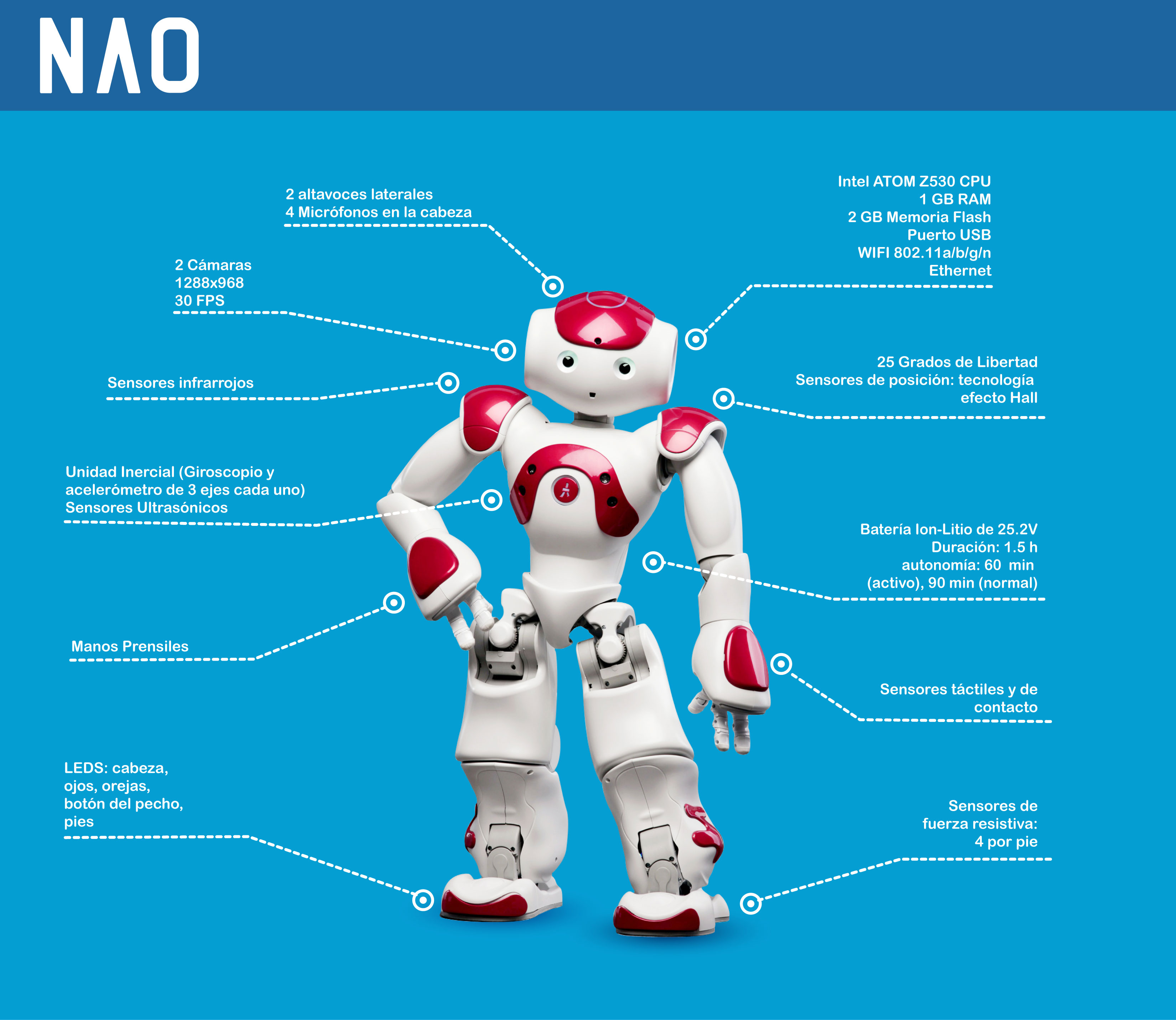 Robot NAO características
